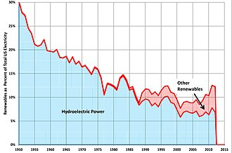 Renewable energy in the United States - Percentage of electricity in the US generated from renewable sources 1950-2012; hydropower in blue and other renewable sources in red.