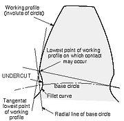 Undercut, ANSI/AGMA 1012-G05