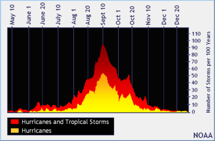 Probability of a tropical cyclone of tropical storm or hurricane strength at a specific date, expressed as systems per 100 years North Atlantic Tropical Cyclone Climatology by Day of Year Graph.PNG