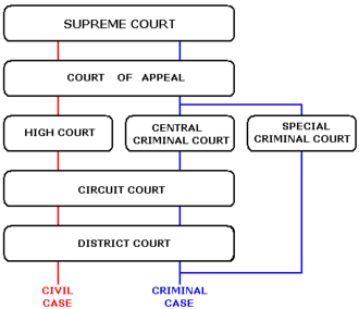 Judiciary of the Republic of Ireland - A simplified diagram of the courts system, excluding the Court of Civil Appeal