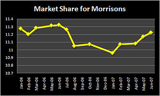 Morrisons - Morrisons market share decreased after its purchase of Safeway, but it eventually grew again after the store disposals and conversions.