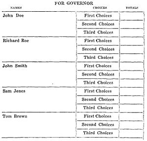 Oklahoma primary electoral system - The prescribed table format in which the results of a vote held using this system should be presented, according to a now-repealed Oklahoma state law.