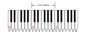 Registration (organ) - Image: Organ keyboard unision pitch layout