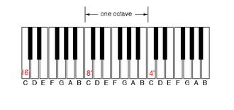 Organ stop - Image: Organ keyboard unision pitch layout