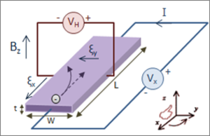 "Hall effect - Hall effect measurement setup for electrons. Initially, the electrons follow the curved arrow, due to the magnetic force. At some distance from the current-introducing contacts, electrons pile up on the left side and deplete from the right side, which creates an electric field ξy in the direction of the assigned VH. VH is negative for some semi-conductors where ""holes"" appear to flow. In steady-state, ξy will be strong enough to exactly cancel out the magnetic force, thus the electrons follow the straight arrow (dashed)."