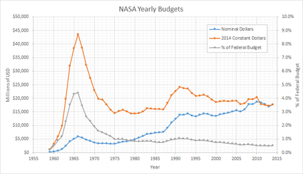 NASA's budget peaked in 1966, during the Apollo program NASA budget linegraph BH.PNG