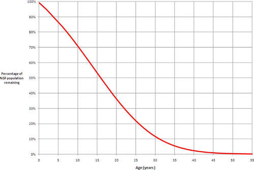 Percentage Of Ovarian Reserve Related To Increasing Age The Curve Describes Remaining At Ages From Birth 55 Years