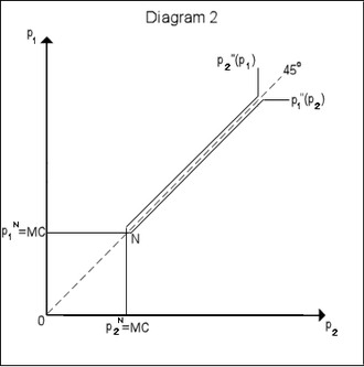Bertrand competition - Image: Economics bertrand diag 2