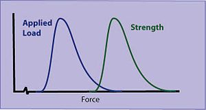 Statistical interference - Interference of distributions of applied load and strength