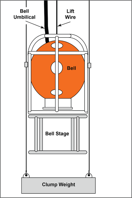 Schematic of a dry bell with bell stage and clump weight Clump weight bell.png
