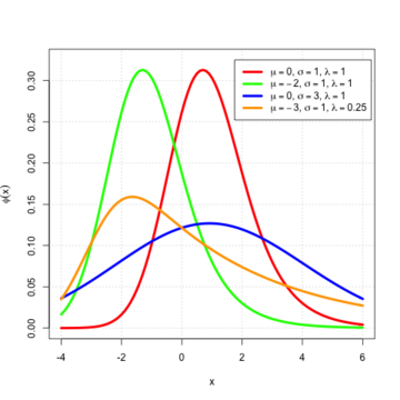 Probability density function for the EMG distribution