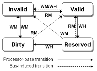 """Write-once (cache coherence) - Write-Once Transition DiagramThe """"WM"""" transition from the Invalid state is erroneous; the write must be written through to memory and so leaves the line in the Reserved state."""