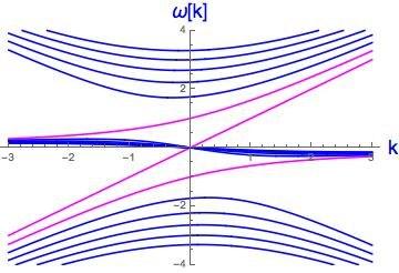 Equatorial-wave-dispersion