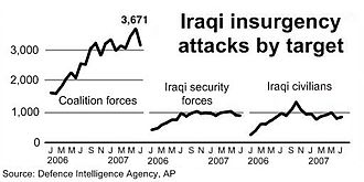 Combatants of the Iraq War - Most of the insurgent attacks are against Coalition forces.
