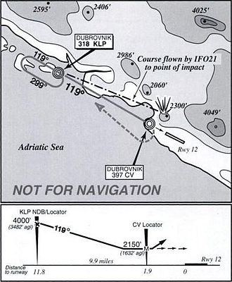 1996 Croatia USAF CT-43 crash - Summary of the NDB approach to runway 12 from the USAF accident report