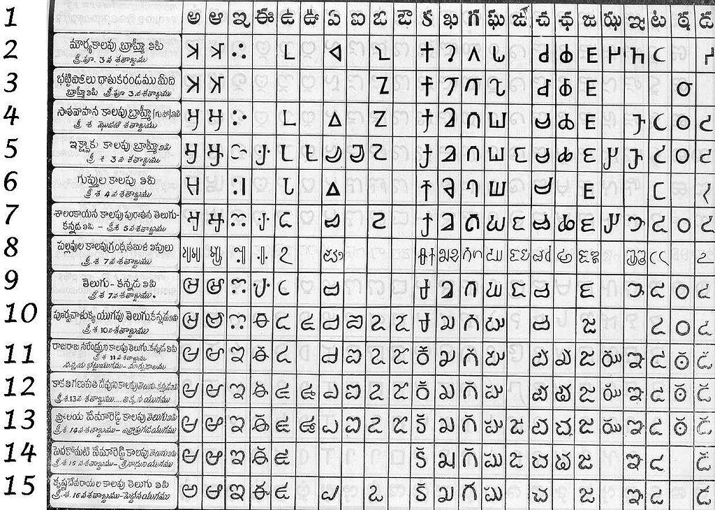 Knitting Chart Alphabet: Telugu Script Chart a.jpg - Wikipedia,Chart