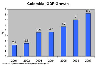 International rankings of Colombia - Colombian GDP growth 2001-2007
