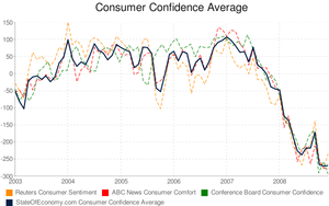 Consumer confidence average