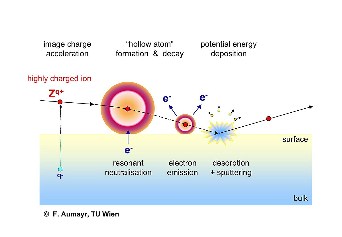 Energy Contained In Food Calorimetry Formula