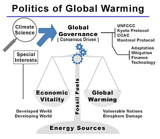 Politics of global warming policy measures to contain global warming