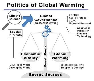 Politics of global warming - Politics of Global Warming pictogram