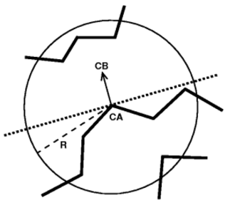 Half sphere exposure - Half Sphere Exposure (HSE) construction. This simple, two-dimensional measure of solvent exposure counts the number of neighbors in two domes (with radius R typically equal to 10 or 12 Å) around the Cα atom. It is simple and extremely fast to compute, and superior to the widely used Contact Number measure. The HSE value pair (up and down) of the example above is (3,5).