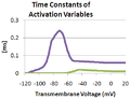 Hodgkin Huxley Model Activation Time Constants.PNG