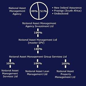 National Asset Management Agency - NAMA SPV structure