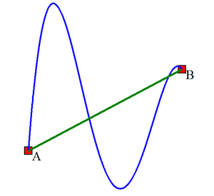 Conservative vector field - Depiction of two possible paths to integrate. In green is the simplest possible path; blue shows a more convoluted curve