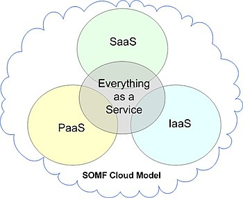 SOMF Cloud Computing Model