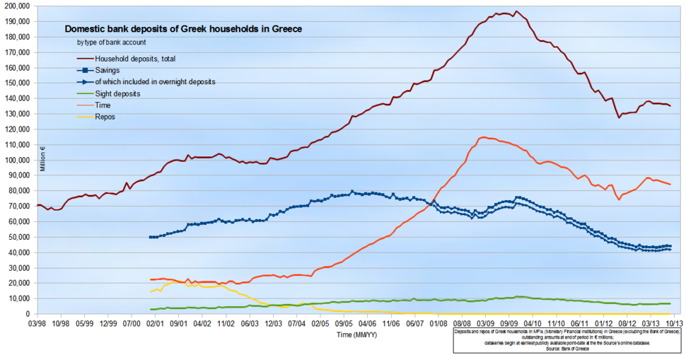 Domestic bank deposits of Greek households in Greece (by type of bank account)