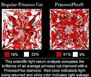 PrincessPlus - Light Return Analysis comparison between PrincessPlus and a regular princess cut