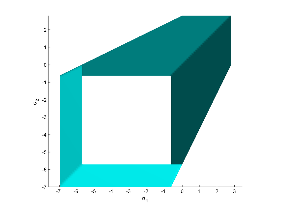Mohr Coulomb Yield Surface sig1sig2
