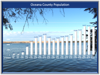 Oceana County, Michigan - Graphic showing Oceana County, Michigan, Population by Decades