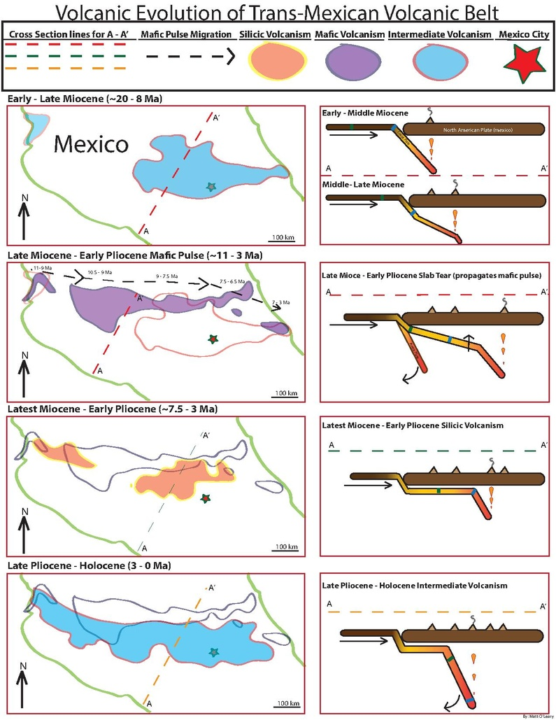 Volcanic Evolution and changes in composition over time. 1) Early to Late Miocene the belt the Cocos and Rivera plate begin subduction beneath Central Mexico. 2) Late Miocene to Early Pliocene the slab tear begins to propagate West to East across the back northern area of the belt, allowing Asthenospheric heat in to generate the Mafic episode. 3)Latest Miocene - Early Pliocene was the onset of more silic volcanics generated by Flat Slab Subduction which pushed the belt further inland to the north. 4)Late Pliocene to Holocene is characterized by slab rollback sending the volcanic arc trenchward to the present day position Volcanic Evolution of Trans-Mexican Volcanic Belt.pdf
