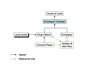 Court of Exchequer Chamber - English common law courts before 1830