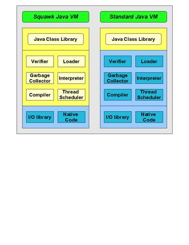 embedded java machine