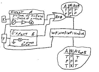 A logic diagram proposed for WP OR to handle a...