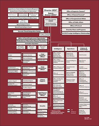 Organizational structure of the Central Intelligence Agency - Image: Cia org chart 2004 apr