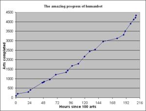 Humanbot progress chart
