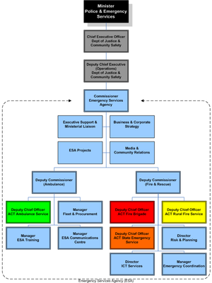 Australian Capital Territory Emergency Services Agency - ESA Structure August 2008