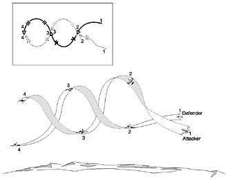Barrel roll - Rolling scissors