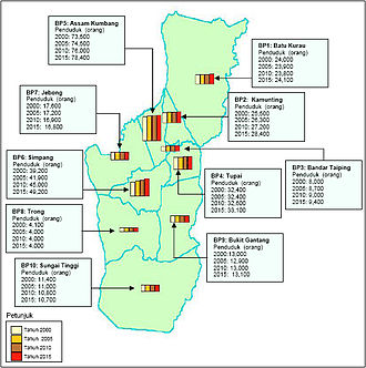 Taiping Municipal Council - Current and predicted Taiping town population.
