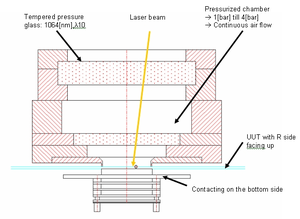 Laser trimming - High speed R-Laser Trimmer with a pressure chamber