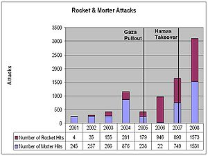 2008 Israel–Hamas ceasefire - Image: Number of Morter and Rocket Attacks 2001 Through 2008V5