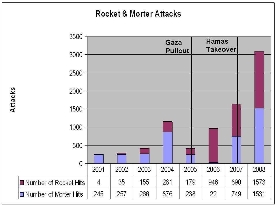 Number of Morter and Rocket Attacks 2001 Through 2008V5