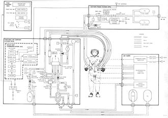 Primary Life Support System - Diagram of the A7L PLSS and OPS, with interfaces to the astronaut and the Lunar Module cabin