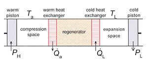 Cryocooler - Fig. 1 Schematic diagram of a Stirling cooler. The system has one piston at ambient temperature Ta and one piston at low temperature TL.