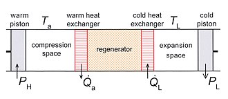 Cryocooler - Fig.1 Schematic diagram of a Stirling cooler. The system has one piston at ambient temperature Ta and one piston at low temperature TL.