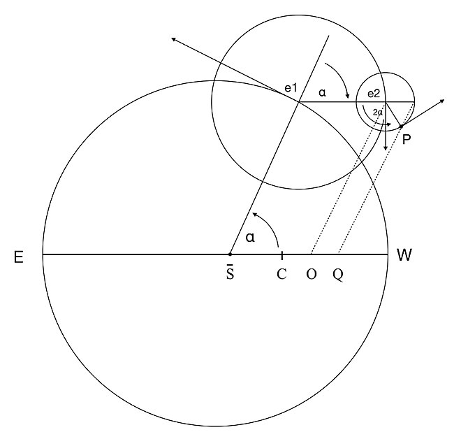 Diagram of an outer planet's orbit, as described by Copernicus in his Commentariolus Commentariolus outer planets.jpeg